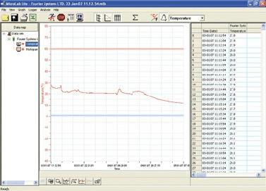Microlog temperaturforløb