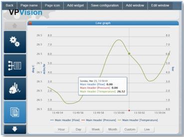 VP Vision trykluft grafer
