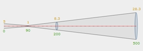 pyrometer til temperaturmåling på en meget lille plet