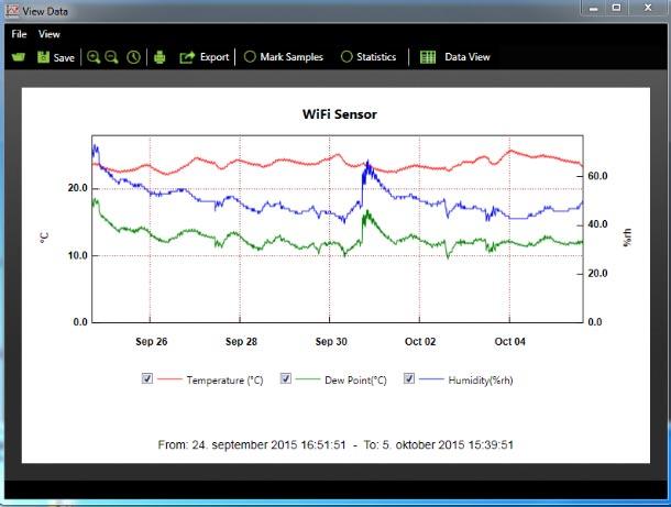 Temperaturgraf WiFi logger