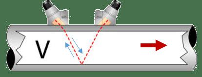 DMTFH ultralydsflowmåler