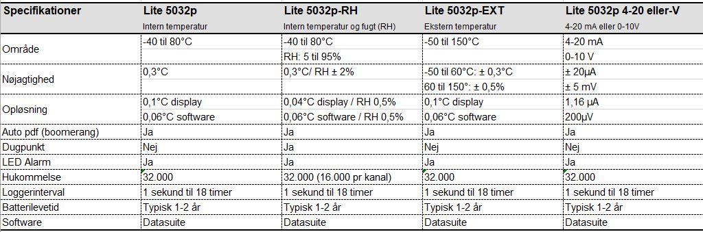 Microlite specifikationer